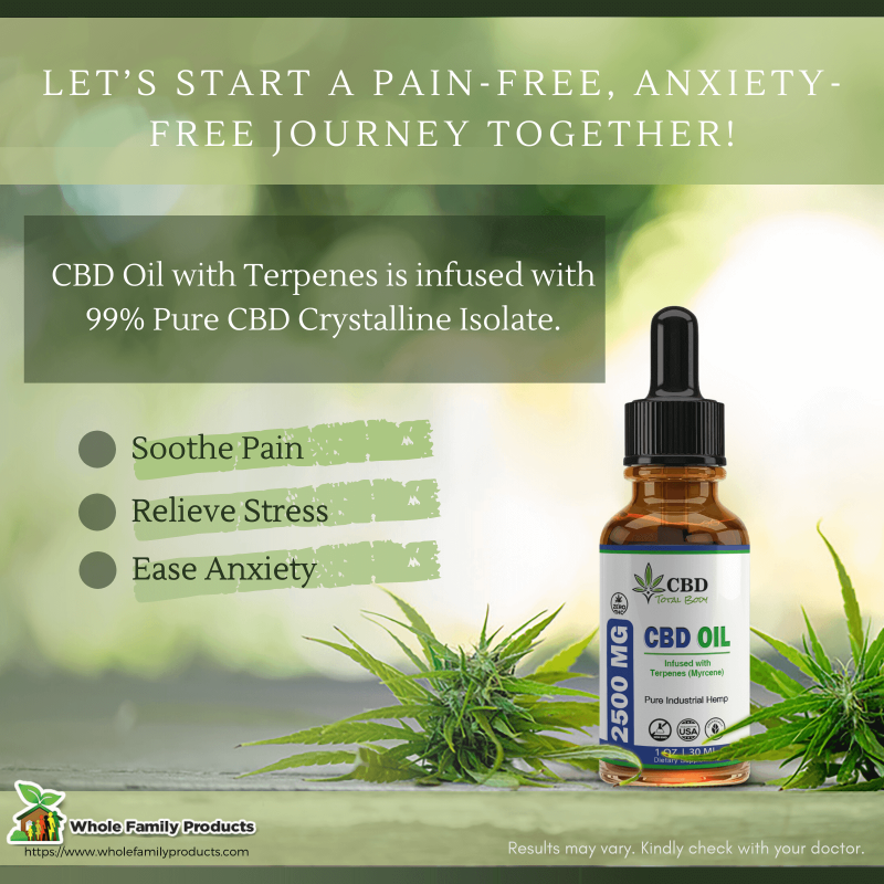 CBD Oil with Terpenes Infographics