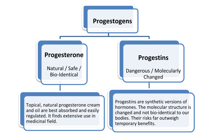 Classification of Progestogens