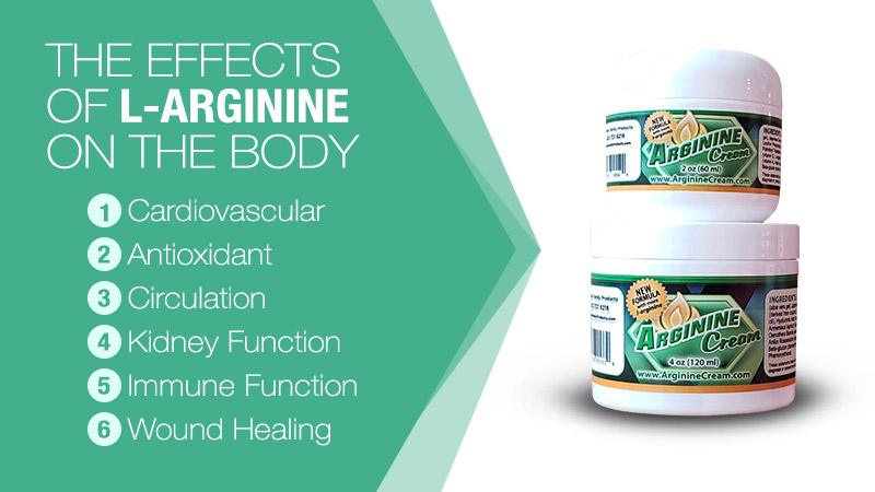 Effects of L-arginine on the body infographics