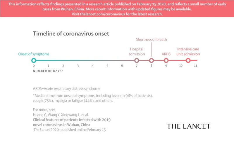 Timeline of CoronaVirus Onset
